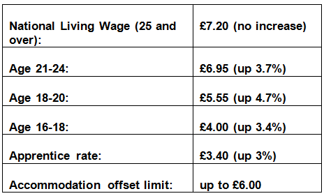 uk national minimum wage The law says that almost all workers in the uk aged 16 years old or older must be  paid at least the national minimum wage applicable to their.